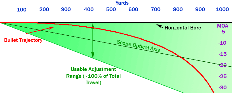 20 MOA trajectory diagram