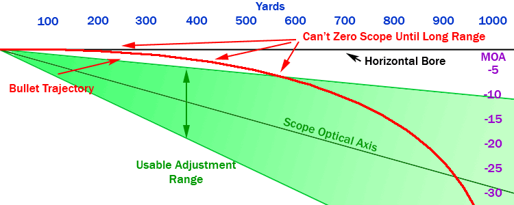 30 MOA trajectory diagram